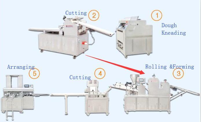 HD-988B Huide Auto.Bread Forming Machine/Bread production line for pastry/bread/sandwich/hamburger forming processing